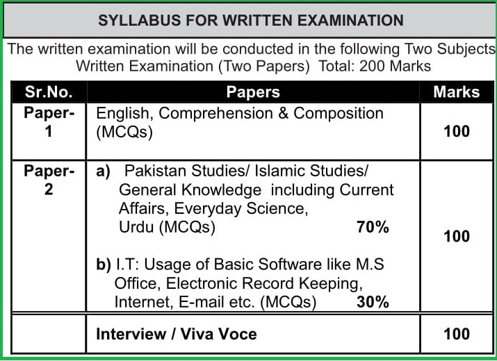 PPSC Syllabus For Consolidation Officer 2020